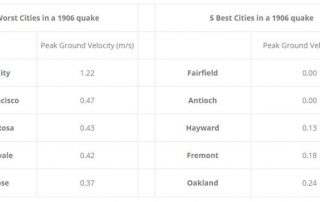 The 1906 San Francisco earthquake was one of the worst natural disasters in U.S. history