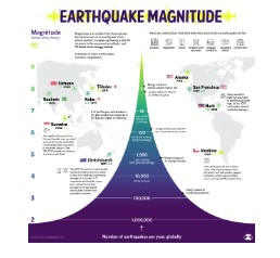 Visualizing the Power and Force of Earthquakes
